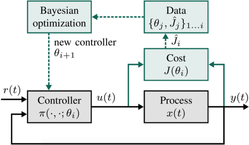 Data-efficient Auto-tuning with Bayesian Optimization: An Industrial Control Study