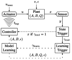Event-triggered Pulse Control with Model Learning (if Necessary)