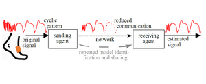 Hierarchical Event-triggered Learning for Cyclically Excited Systems with Application to Wireless Sensor Networks