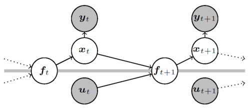 Probabilistic Recurrent State-Space Models