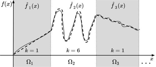 Efficient Encoding of Dynamical Systems through Local Approximations