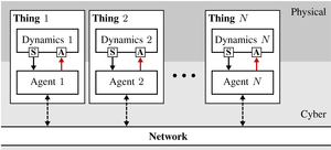 Resource-aware IoT Control: Saving Communication through Predictive Triggering