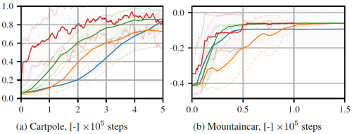 Trajectory-Based Off-Policy Deep Reinforcement Learning